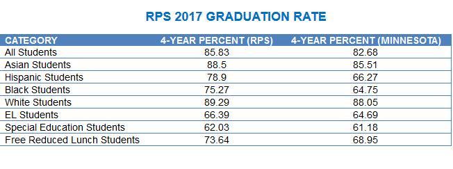 RPS 2017 HS Graduation Disparity